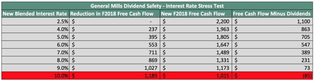 General Mills Interest Rate Stress Test