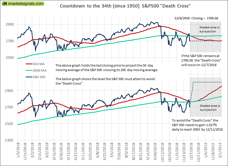 The 600th SP 600 Death Cross Today Or Tomorrow Update 6006060 Best Spxs Quote