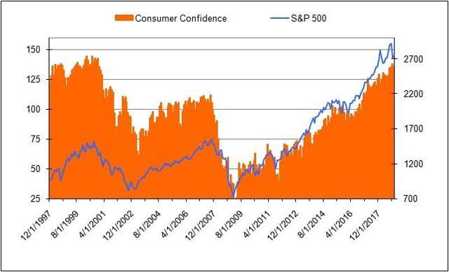 Cons Conf vs. S&P.jpg
