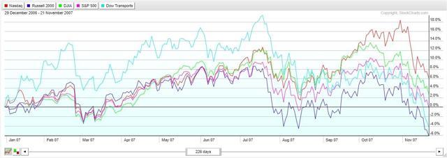 Index Performance with TRAN 2007.jpg