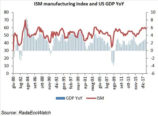 ISM index and U.S. GDP growth