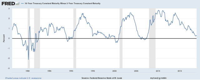 The flattening of the yield curve accelerated during week