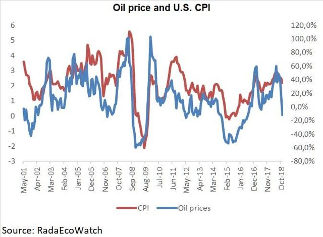 Oil prices and CPI