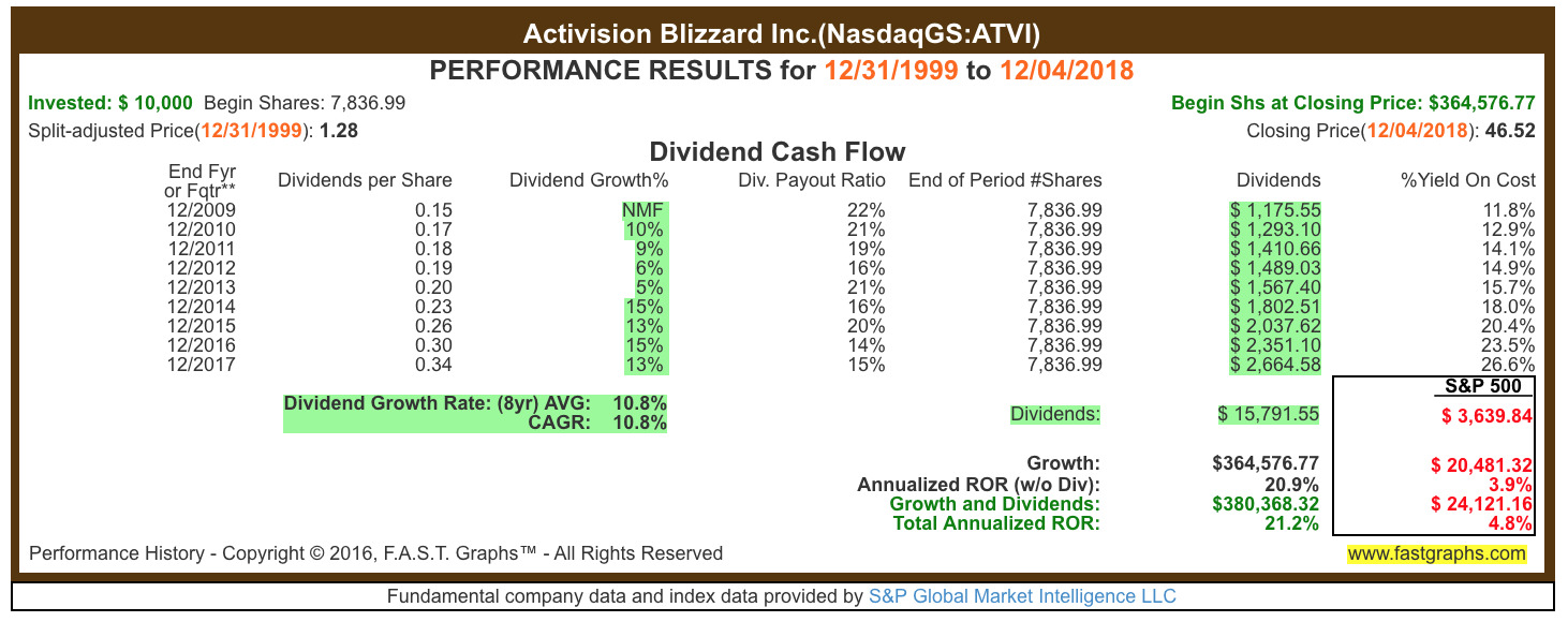 Is Activision Blizzard A Buy Down 45 Activision Blizzard Inc