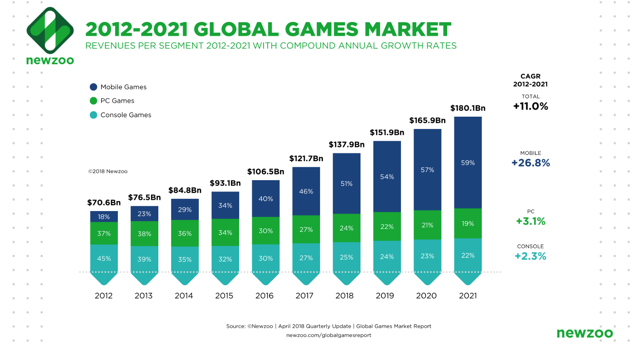 video game market growth