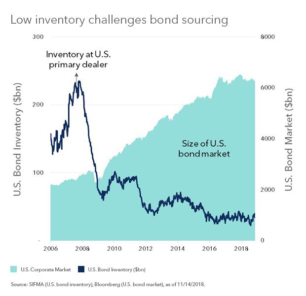 bond inventoryFinal