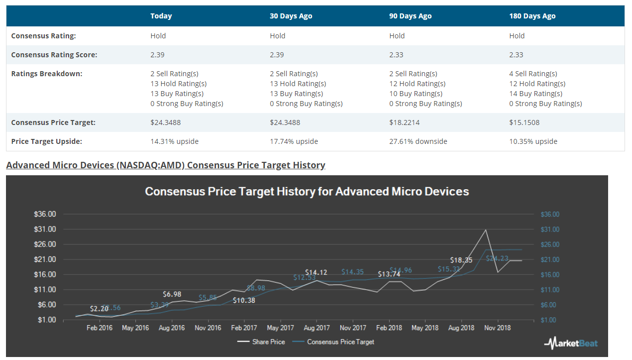 [New Analysis] Advanced Micro Devices Stock Analysis | Buy