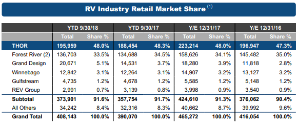 RV Industry market shares and oligopoly status