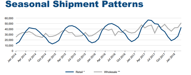 RV industry seasonality
