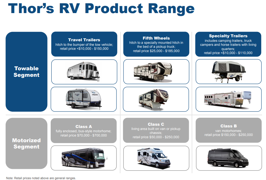 Thor Industries Recreational Vehicle Duopoly Leader On