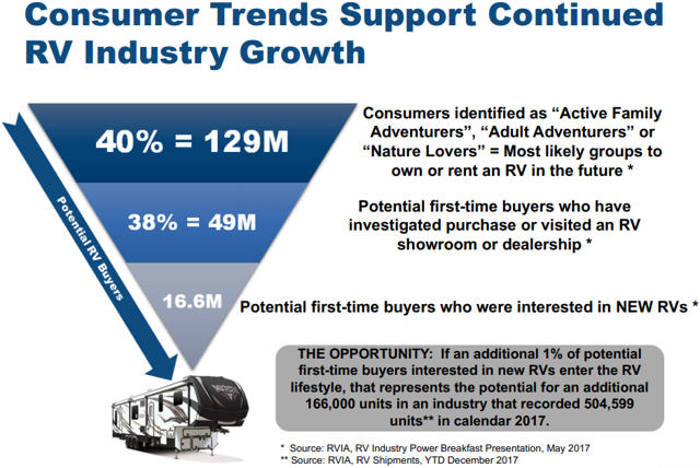 Consumer trends support RV industry growth