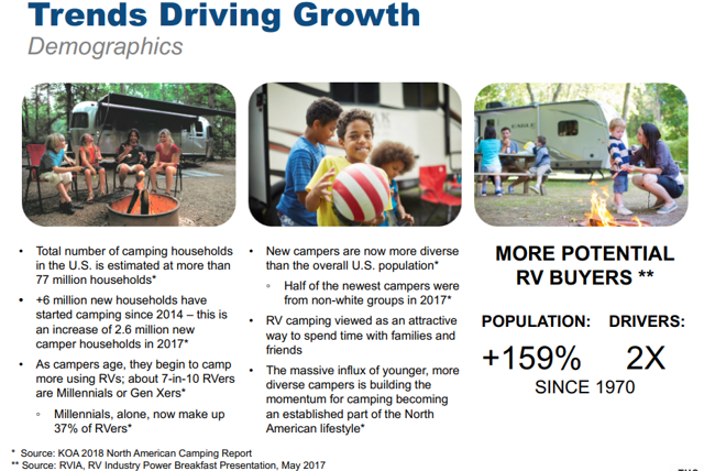 Demographics and RV industry growth