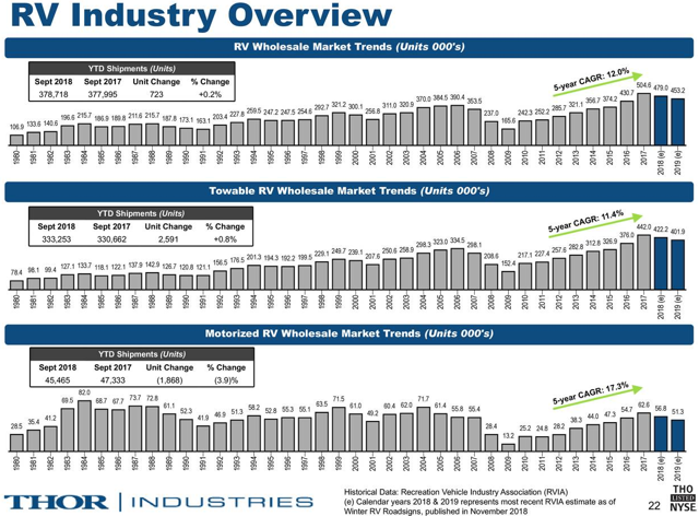 RV industry growth overview