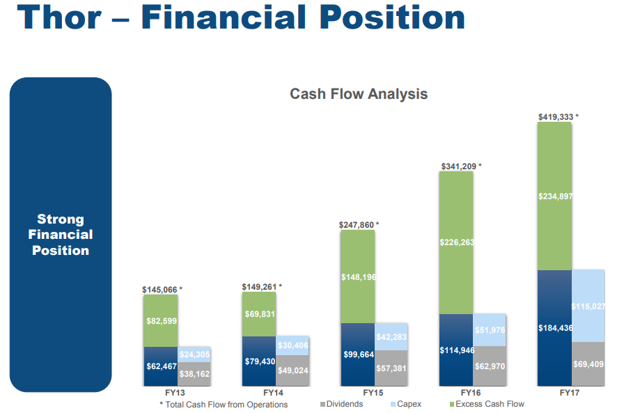 Thor cash flow analysis