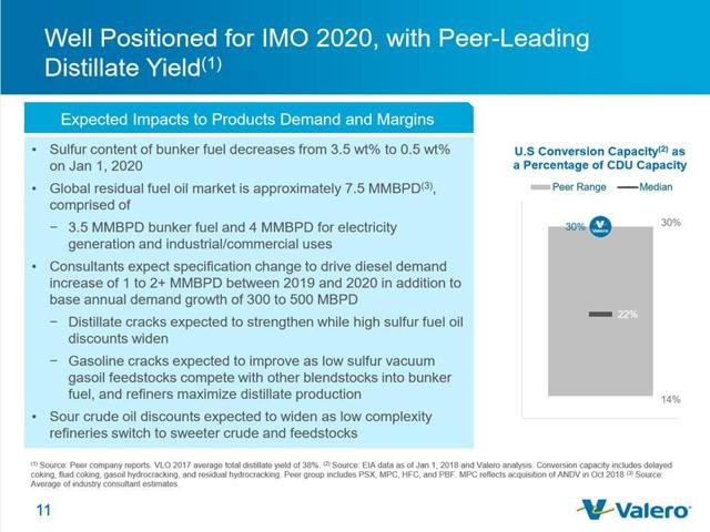 Valero positioned for IMO 2020
