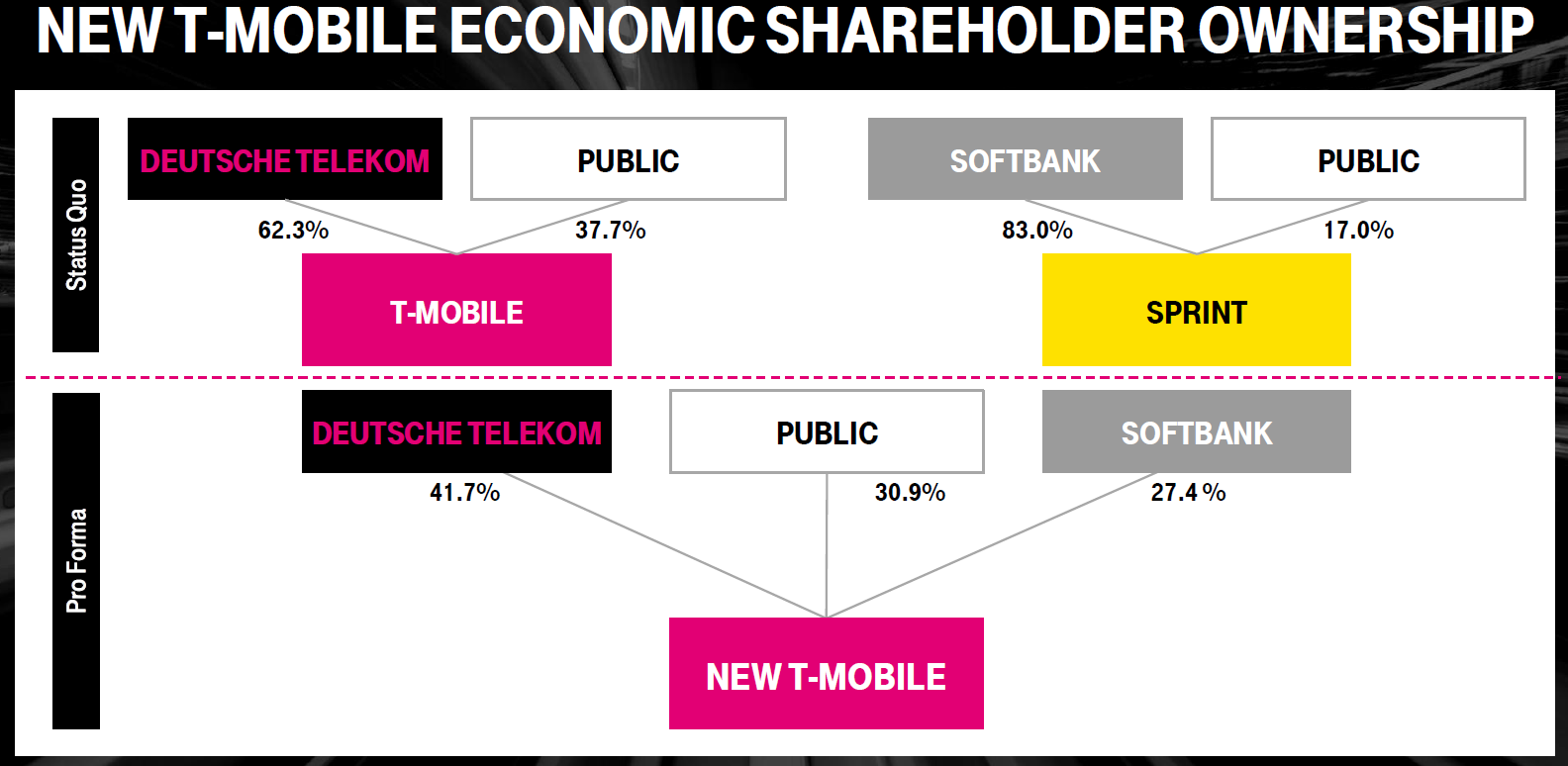 Is The T-Mobile-Sprint Merger Worth Betting On? - Sprint