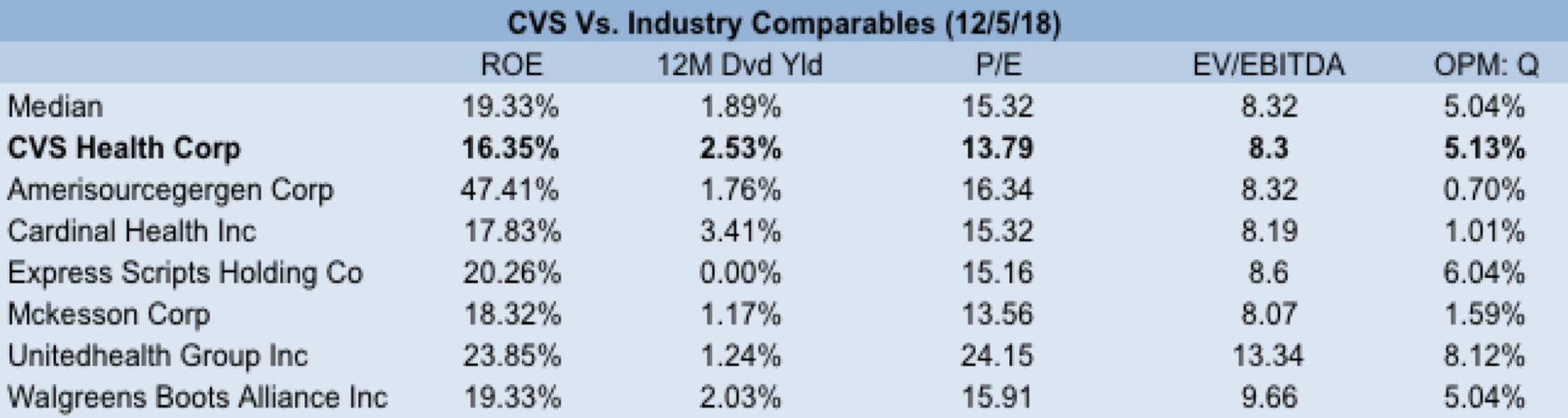cvs debt to equity ratio