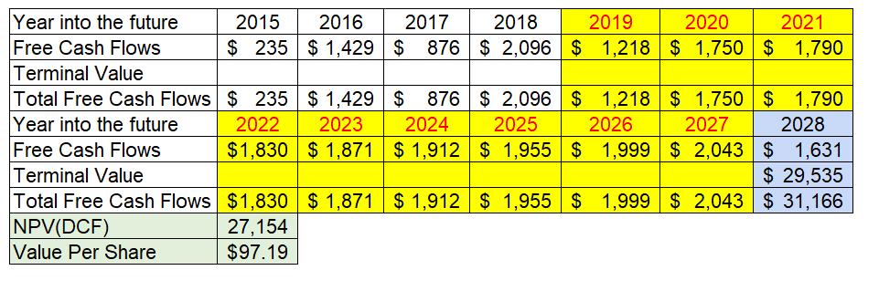 WACC 33 Cash Flow Based Valuation