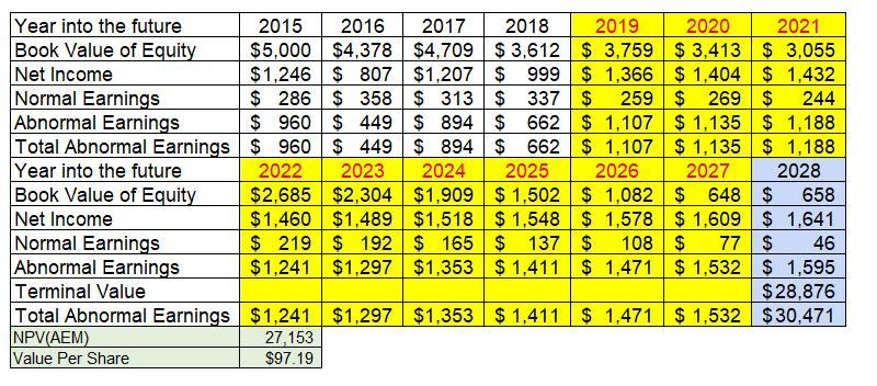 34 Residual Income Based Valuation