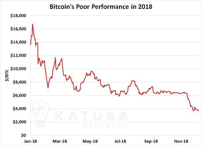 Vraagt Marc Coucke je om te investeren in Bitcoins? Niks van geloven