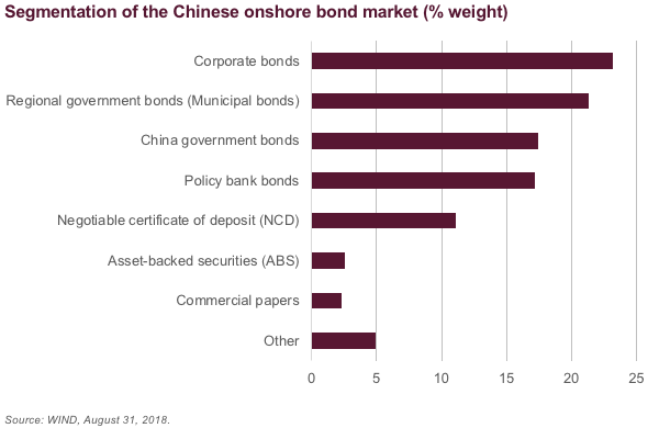 China's Fixed-Income Market: A Helicopter View