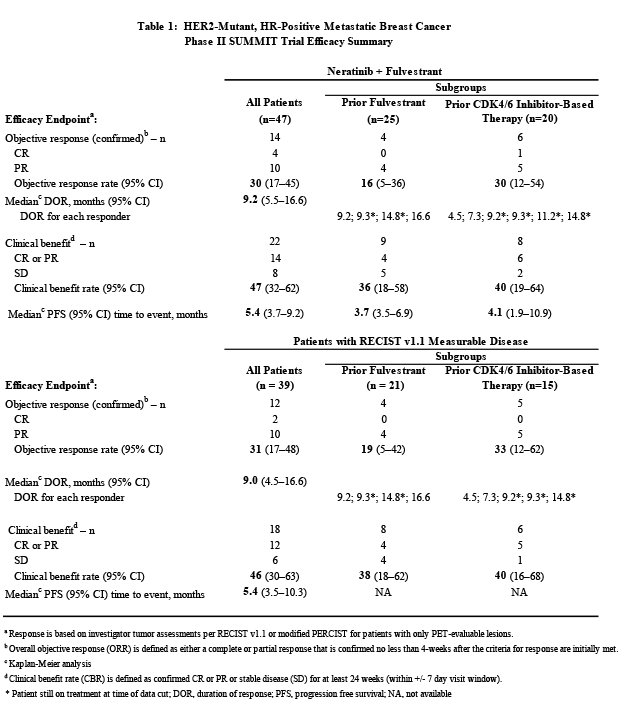 HER2-Mutant, HR-Positive Metastatic Breasts Cancer Phase II SUMMIT Trial Efficacy Summary