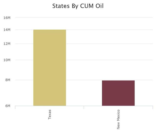 Cumulative Oil Production By State