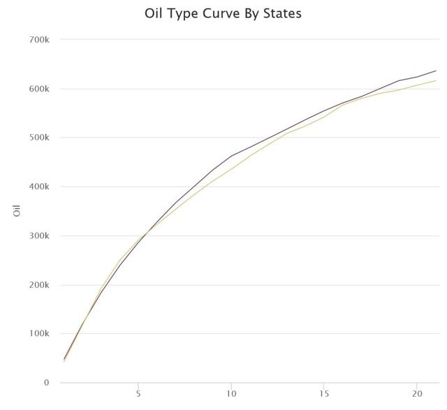 Type Curve Oil Production By State