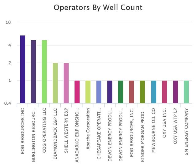 Top Producing Horizontals By Operator