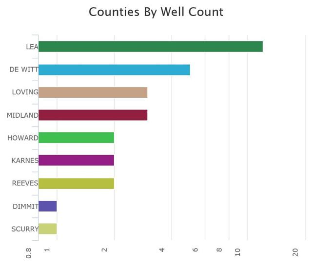 Number Of Oil Locations By County