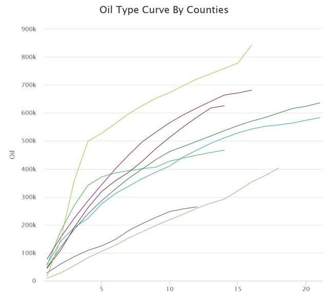 Oil Type Curve By County