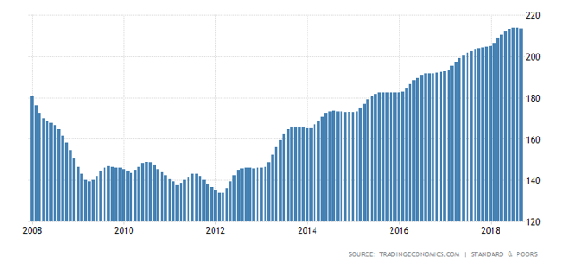 Case Shiller Home Price Index