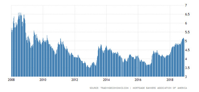 US Mortgage Rate Increases