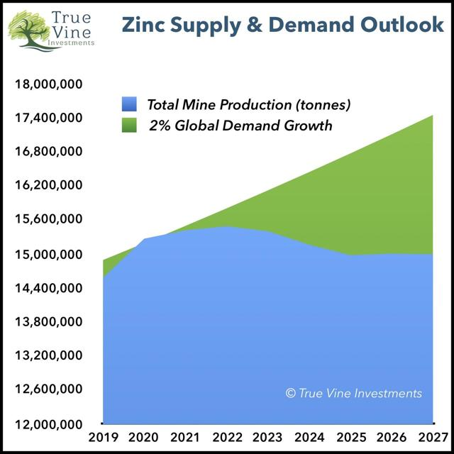 Zinc Supply & Demand Outlook