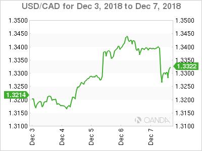 Canadian dollar weekly graph December 3, 2018