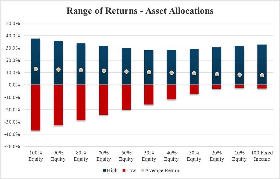 Using Asset Allocation For Investment Success | Seeking Alpha