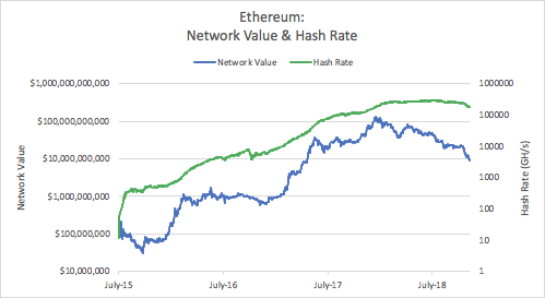 Ethereum network value hash rate
