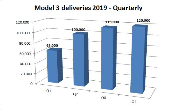 How Will Tesla S Model 3 Fare In 2019 Tesla Inc Nasdaq Tsla