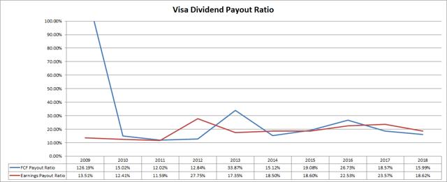 Visa (<a href='https://seekingalpha.com/symbol/V' title='Visa Inc.'>V</a>) Dividend Payout Ratios
