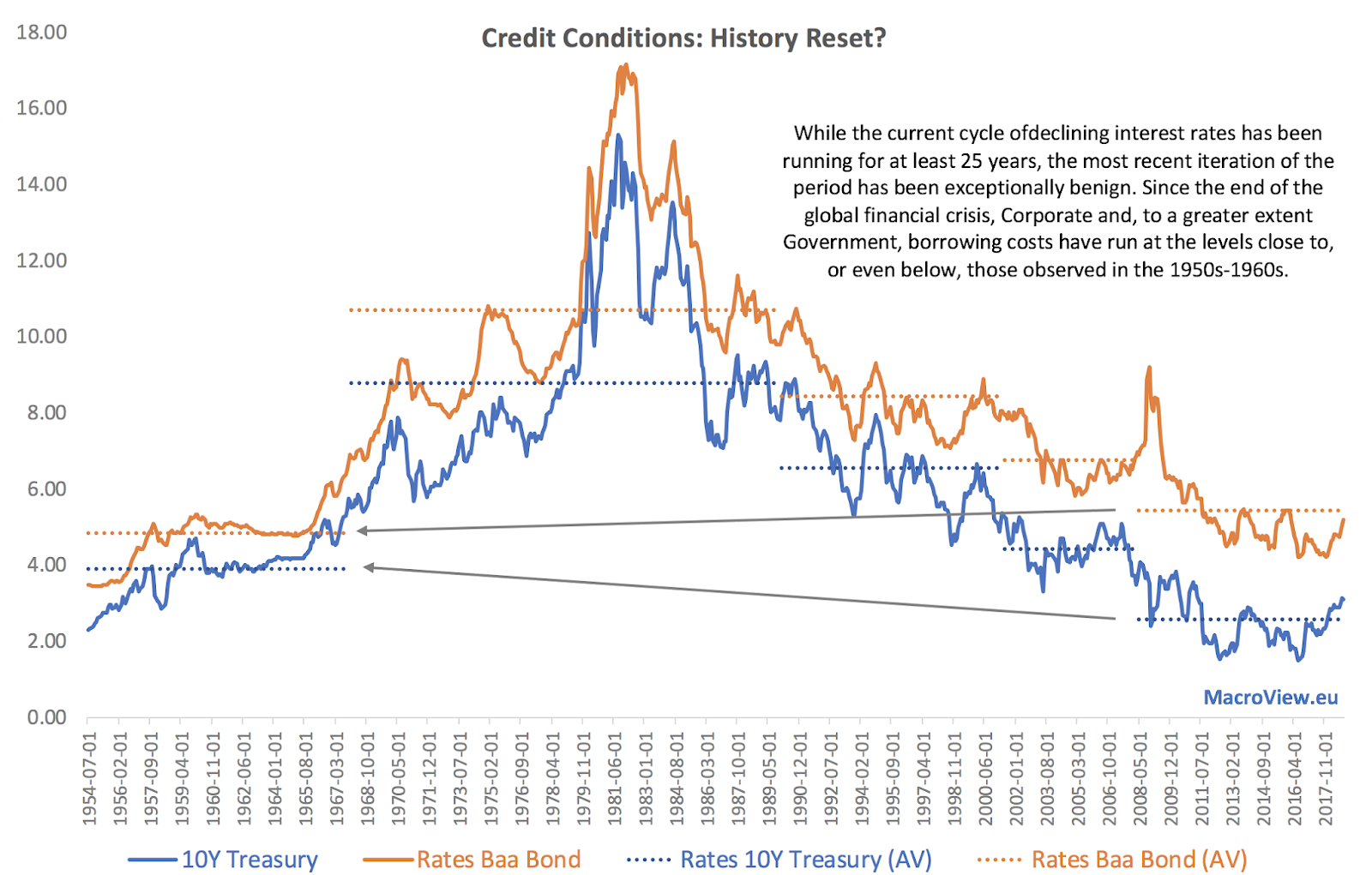 Back To The 1950s: Tracing Out 25 Years Of The Credit Bubble