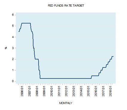 The Myth Of The Neutral Interest Rate