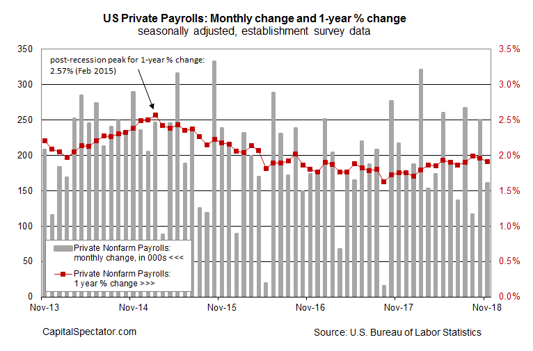 Growth Rate For U.S. Payrolls Continued To Slow In November