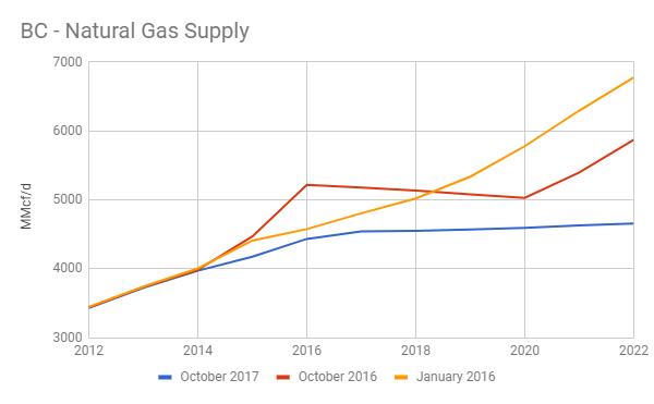 Western Natural Gas Bc