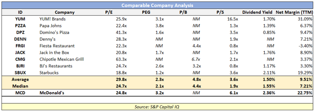 analysis of the company yum brands Yum brands has a enterprise value of 3552b yum brands enterprise value (yum) charts, historical data, comparisons and more.