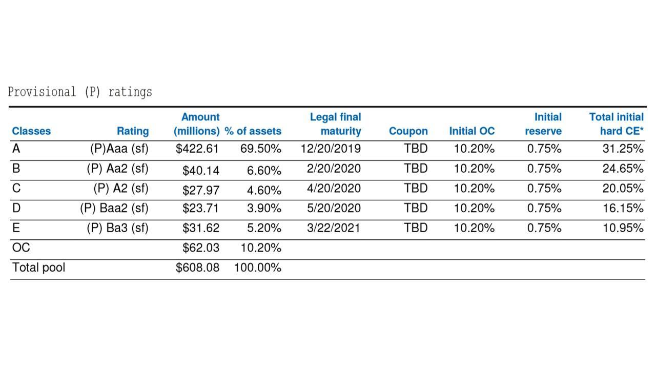 Is Tesla's Latest Financing Good News For Shareholders? - Tesla, Inc. (NASDAQ:TSLA) | Seeking Alpha