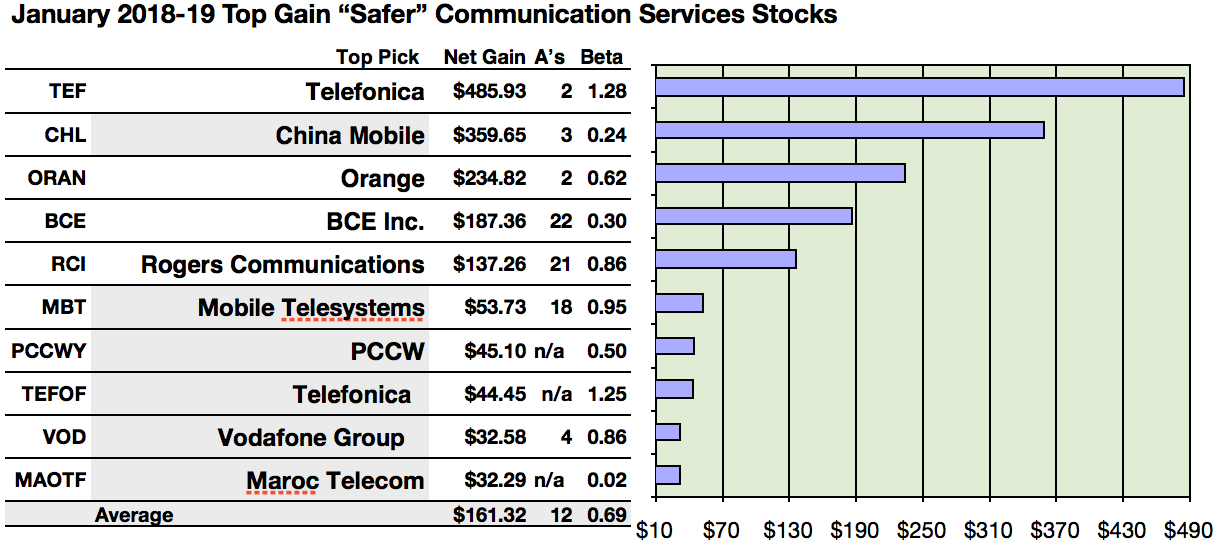 e0f2a963cc9b Actionable Conclusions (1-10)  Analysts Calculate Top Ten  Safer  Dividend  Communications Services Stocks To Net 3.23% to 48.59% Net Gains By January