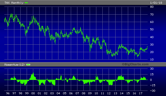 CBOE 10 Year Treasury Yield Index