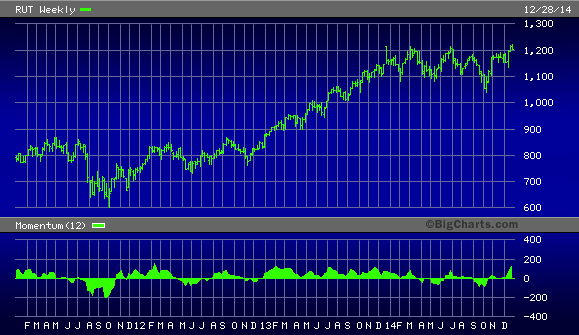 Russell 200 Small Cap Index, 2011-2015