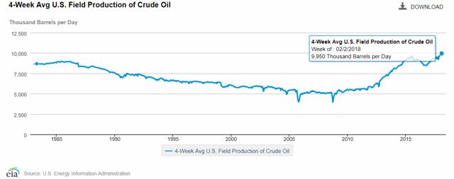 4-week U.S. Oil