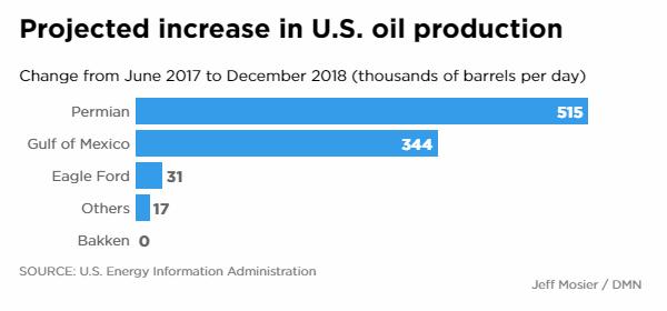 U.S. Oil Increases